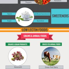 Lectin Infographic: What foods are high in lectins. Avoid these foods if you want to be healthier and lose more weight.